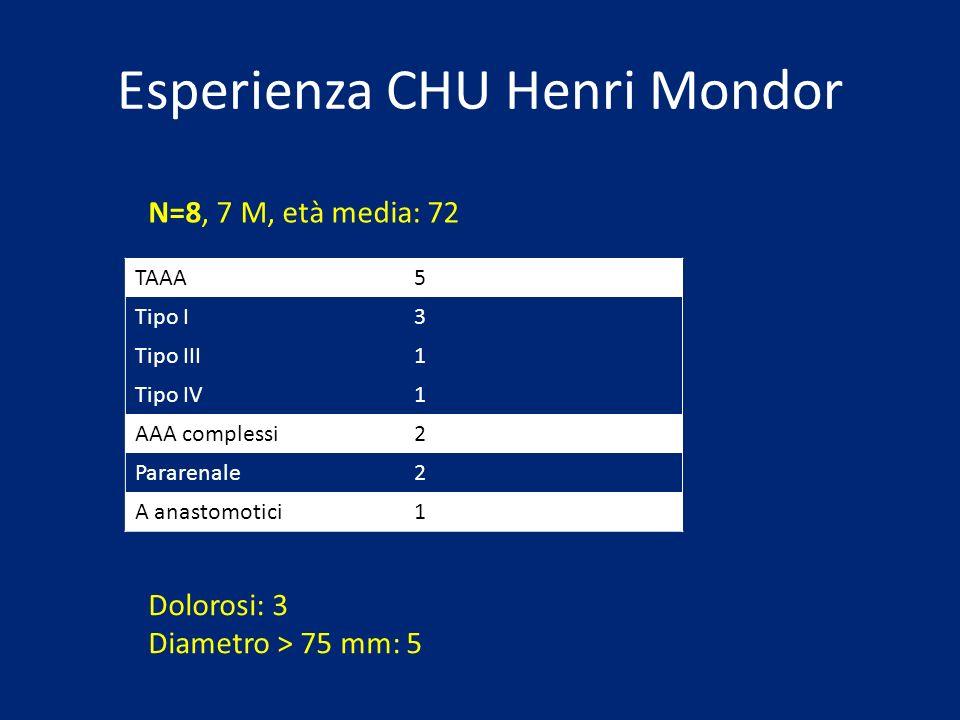 Esperienza CHU Henri Mondor N=8, 7 M, età media: 72 TAAA5 Tipo I3 Tipo III1 Tipo IV1 AAA complessi2 Pararenale2 A anastomotici1 Dolorosi: 3 Diametro >