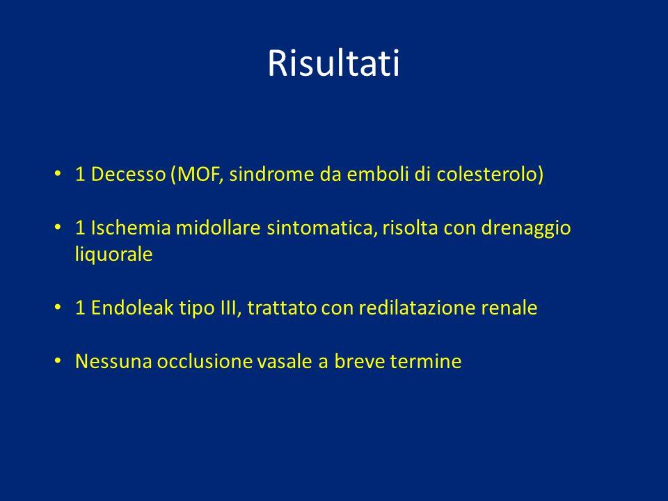 Risultati 1 Decesso (MOF, sindrome da emboli di colesterolo) 1 Ischemia midollare sintomatica, risolta con drenaggio liquorale 1 Endoleak tipo III, tr