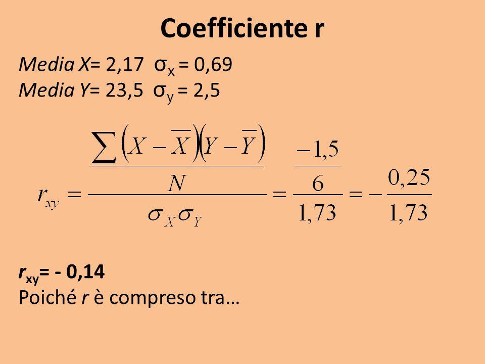 Coefficiente r Media X= 2,17 σ x = 0,69 Media Y= 23,5 σ y = 2,5 r xy = - 0,14 Poiché r è compreso tra…