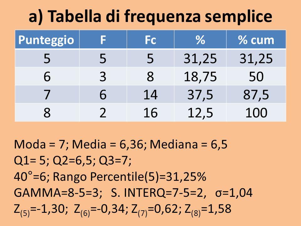 a) Tabella di frequenza semplice PunteggioFFc% cum 55531,25 63818,7550 761437,587,5 821612,5100 Moda = 7; Media = 6,36; Mediana = 6,5 Q1= 5; Q2=6,5; Q3=7; 40°=6; Rango Percentile(5)=31,25% GAMMA=8-5=3; S.