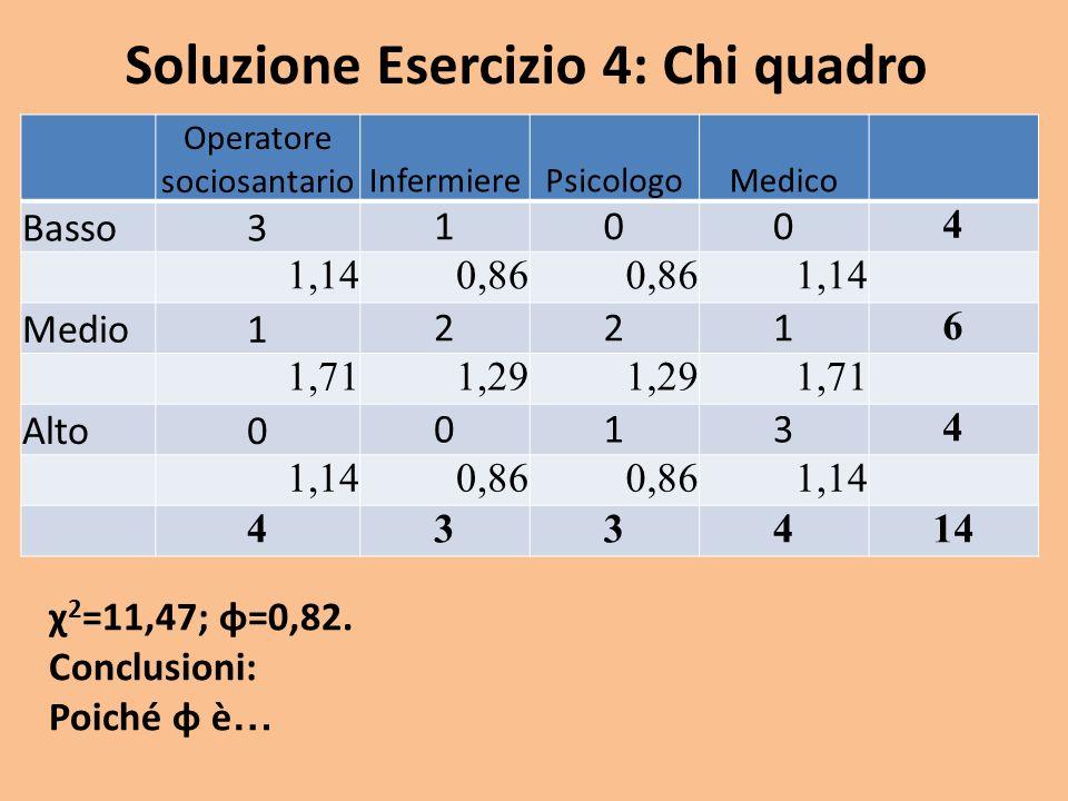 Soluzione Esercizio 4: Chi quadro χ 2 =11,47; φ=0,82. Conclusioni: Poiché φ è … Operatore sociosantarioInfermierePsicologoMedico Basso 3 100 4 1,140,8