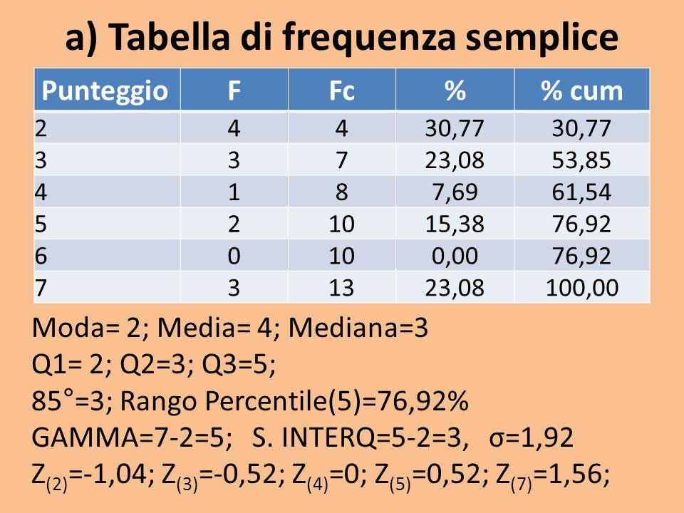 a) Tabella di frequenza semplice PunteggioFFc% cum 24430,77 33723,0853,85 4187,6961,54 521015,3876,92 60100,0076,92 731323,08100,00 Moda= 2; Media= 4; Mediana=3 Q1= 2; Q2=3; Q3=5; 85°=3; Rango Percentile(5)=76,92% GAMMA=7-2=5; S.