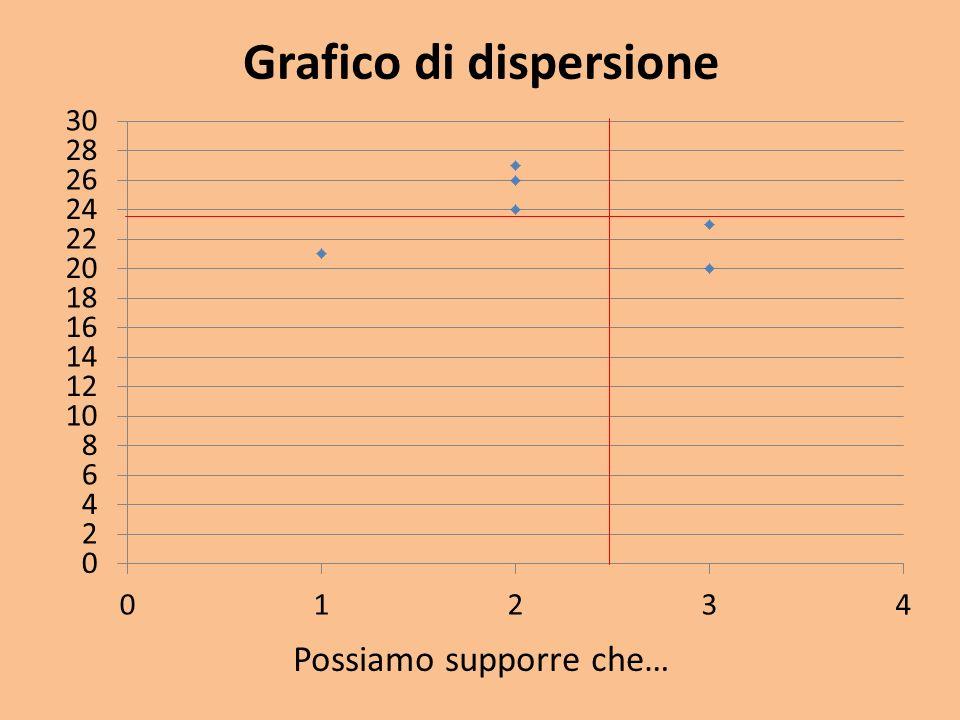 Grafico di dispersione Possiamo supporre che…