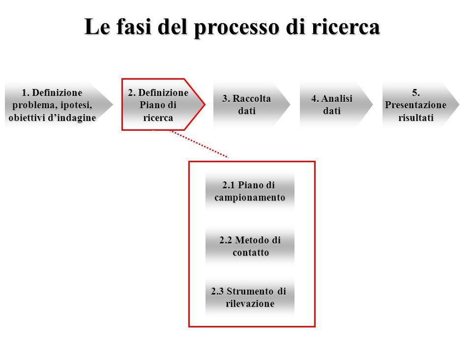 Le fasi del processo di ricerca 1. Definizione problema, ipotesi, obiettivi dindagine 2. Definizione Piano di ricerca 3. Raccolta dati 4. Analisi dati