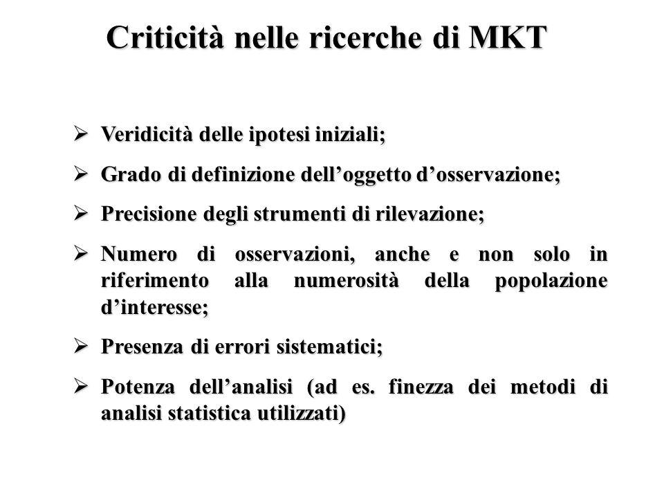 Criticità nelle ricerche di MKT Veridicità delle ipotesi iniziali; Veridicità delle ipotesi iniziali; Grado di definizione delloggetto dosservazione;