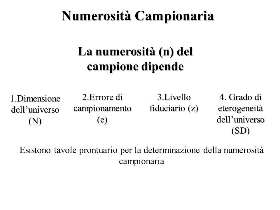 Numerosità Campionaria La numerosità (n) del campione dipende 3.Livello fiduciario (z) 1.Dimensione delluniverso (N) 4. Grado di eterogeneità delluniv