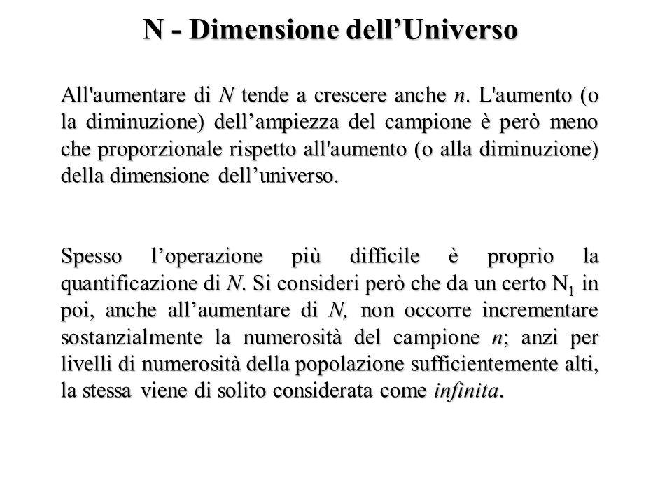 N - Dimensione dellUniverso All'aumentare di N tende a crescere anche n. L'aumento (o la diminuzione) dellampiezza del campione è però meno che propor
