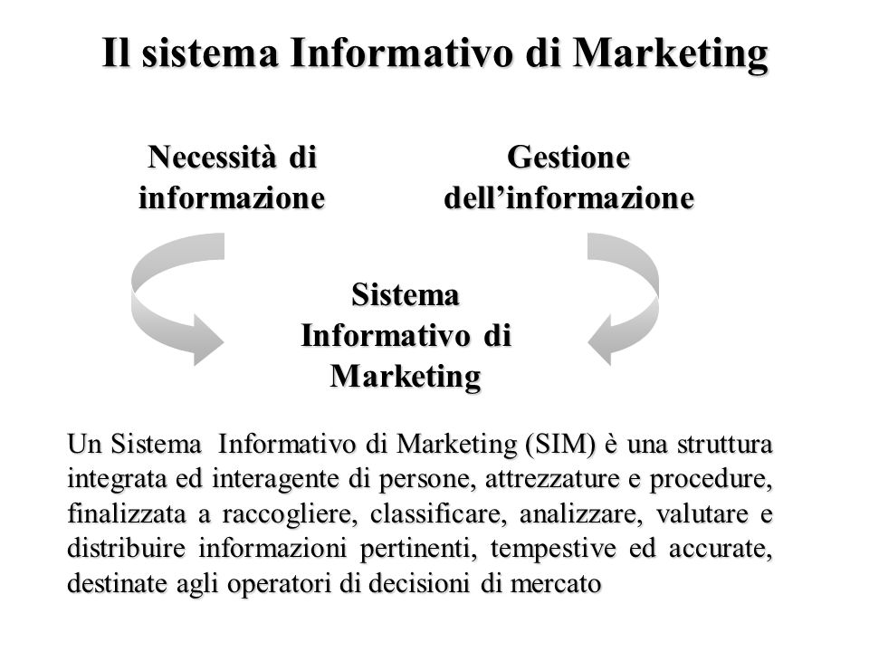 Il Sistema Informativo di Marketing: framework AnalisiPianificaz.AttuazioneControlloMercatiObiettivo Canali di MKTConcorrentiPubblico Forze del Macro-ambiente Sistema Informativo di Marketing Valutazione dei bisogni informativi Distribuzione informazione Informazioni interne Sviluppo e Gestione dellInformazione SSD di MKT (MDSS) Ricerche di MKT MKT Intelligence MKTManager Ambiente di MKT