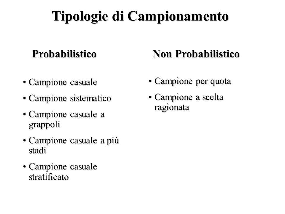 Tipologie di Campionamento Probabilistico Non Probabilistico Campione casualeCampione casuale Campione sistematicoCampione sistematico Campione casual