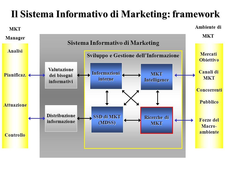Il Sistema Informativo di Marketing: framework AnalisiPianificaz.AttuazioneControlloMercatiObiettivo Canali di MKTConcorrentiPubblico Forze del Macro-
