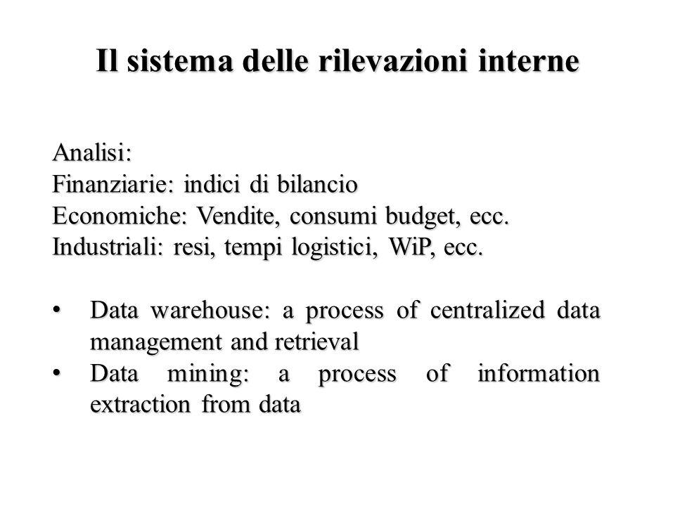 Il sistema delle rilevazioni interne Analisi: Finanziarie: indici di bilancio Economiche: Vendite, consumi budget, ecc. Industriali: resi, tempi logis
