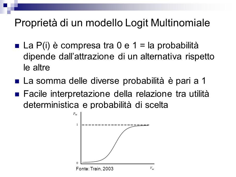 Proprietà di un modello Logit Multinomiale La P(i) è compresa tra 0 e 1 = la probabilità dipende dallattrazione di un alternativa rispetto le altre La somma delle diverse probabilità è pari a 1 Facile interpretazione della relazione tra utilità deterministica e probabilità di scelta Fonte: Train, 2003
