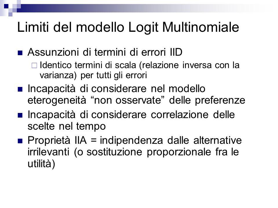Limiti del modello Logit Multinomiale Assunzioni di termini di errori IID Identico termini di scala (relazione inversa con la varianza) per tutti gli