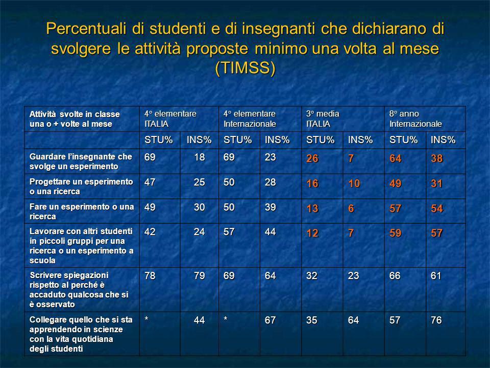 Percentuali di studenti e di insegnanti che dichiarano di svolgere le attività proposte minimo una volta al mese (TIMSS) Attività svolte in classe una