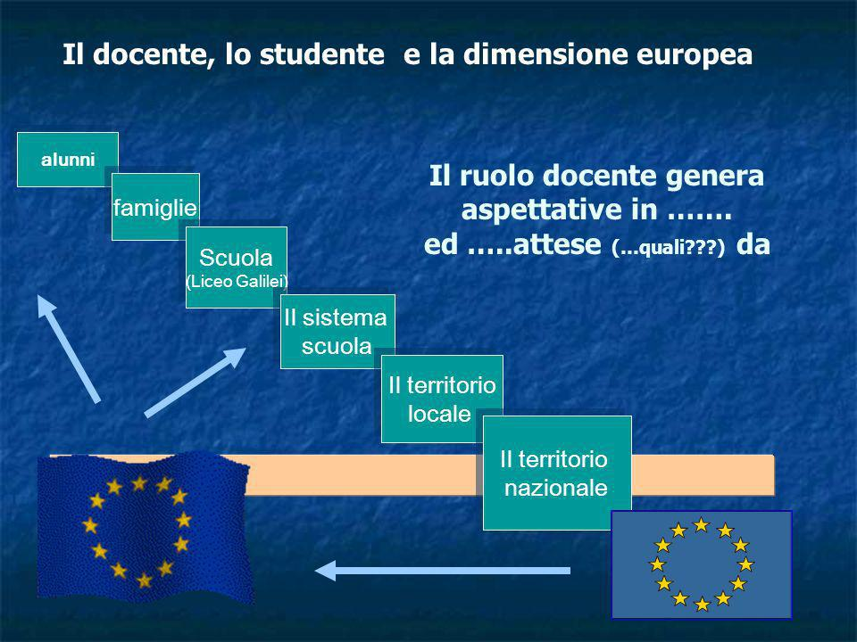 Il docente, lo studente e la dimensione europea alunni famiglie Scuola (Liceo Galilei) Scuola (Liceo Galilei) Il sistema scuola Il sistema scuola Il t