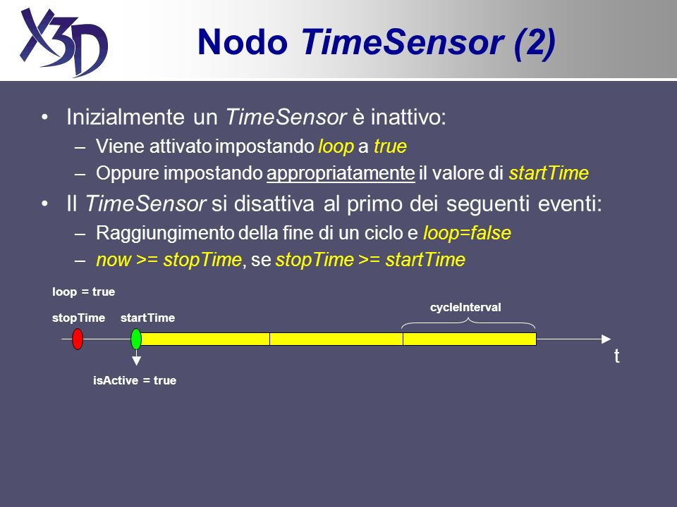 Nodo TimeSensor (2) Inizialmente un TimeSensor è inattivo: –Viene attivato impostando loop a true –Oppure impostando appropriatamente il valore di startTime Il TimeSensor si disattiva al primo dei seguenti eventi: –Raggiungimento della fine di un ciclo e loop=false –now >= stopTime, se stopTime >= startTime t startTime stopTime loop = true isActive = true cycleInterval