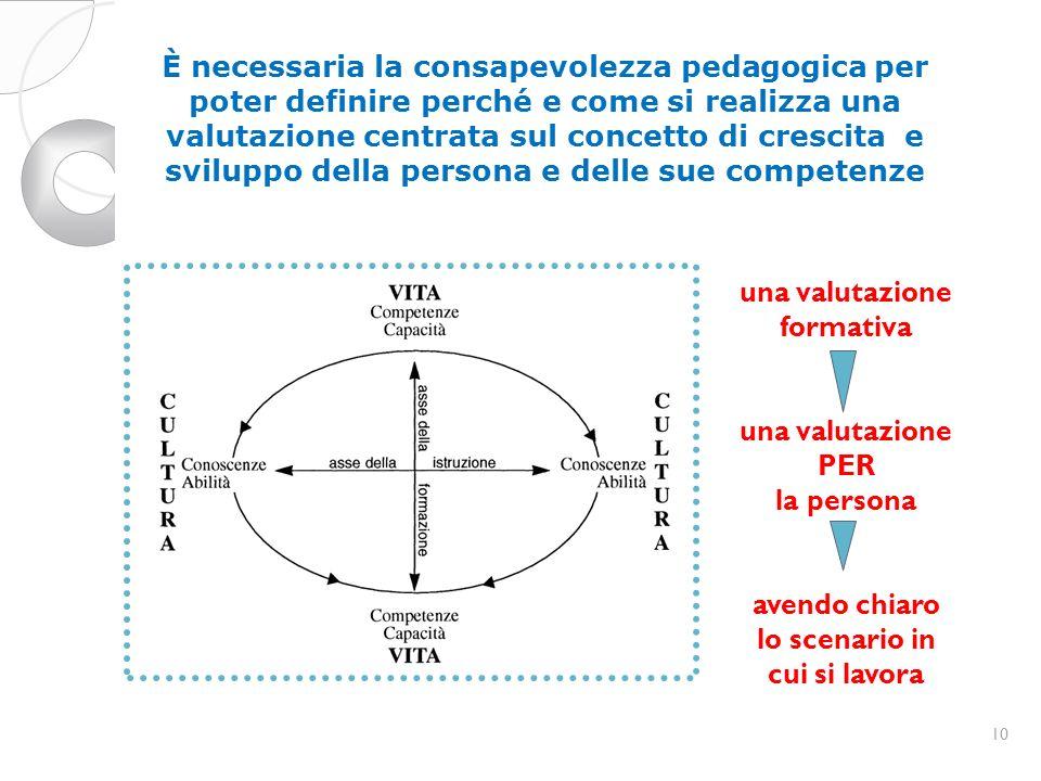 10 È necessaria la consapevolezza pedagogica per poter definire perché e come si realizza una valutazione centrata sul concetto di crescita e sviluppo della persona e delle sue competenze una valutazione formativa una valutazione PER la persona avendo chiaro lo scenario in cui si lavora