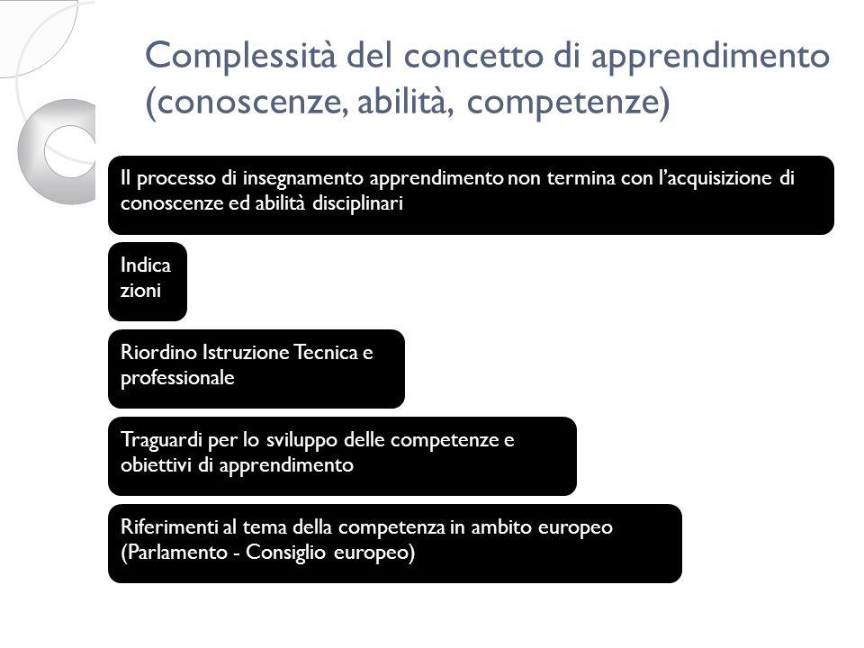 Complessità del concetto di apprendimento (conoscenze, abilità, competenze) Il processo di insegnamento apprendimento non termina con lacquisizione di conoscenze ed abilità disciplinari Indica zioni Riordino Istruzione Tecnica e professionale Traguardi per lo sviluppo delle competenze e obiettivi di apprendimento Riferimenti al tema della competenza in ambito europeo (Parlamento - Consiglio europeo)