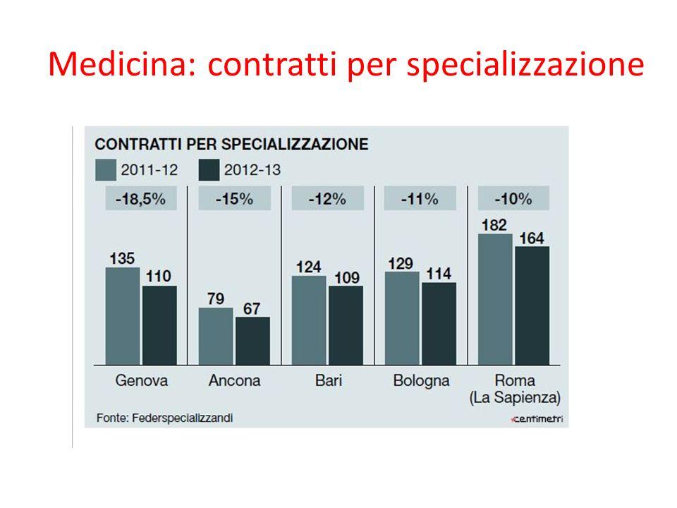 Medicina: contratti per specializzazione