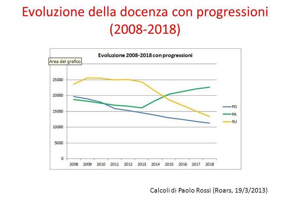 Evoluzione della docenza con progressioni (2008-2018) Calcoli di Paolo Rossi (Roars, 19/3/2013)