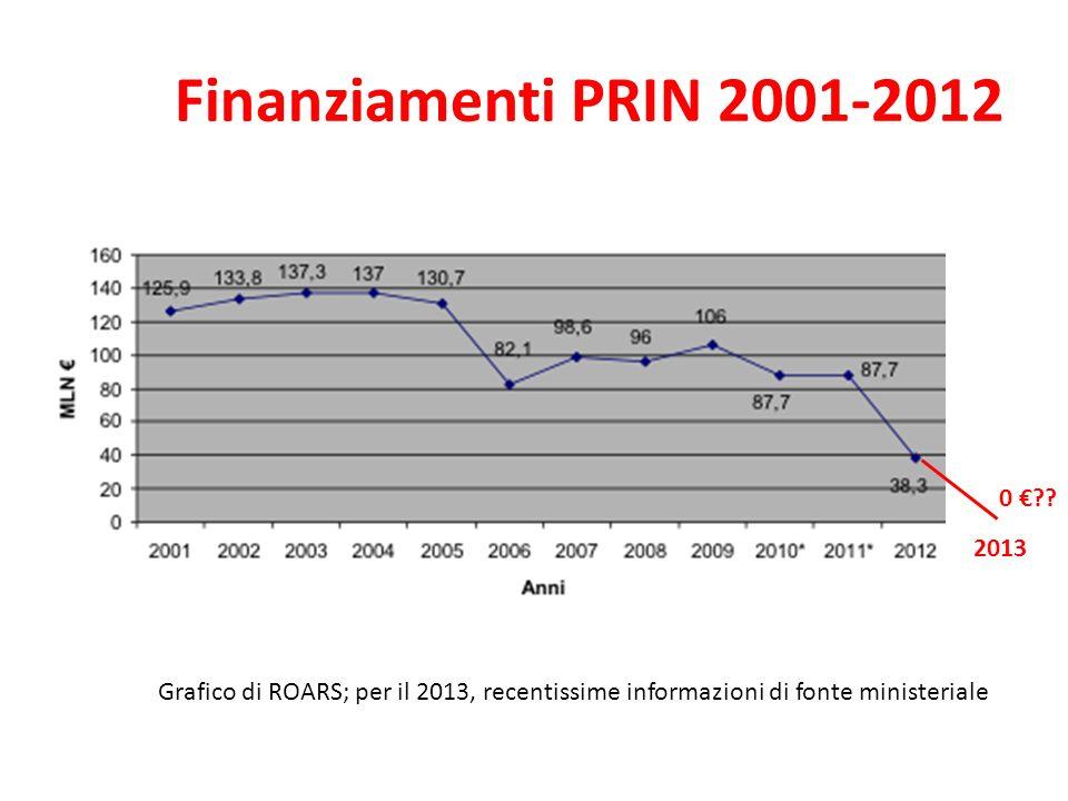 Finanziamenti PRIN 2001-2012 2013 0 .