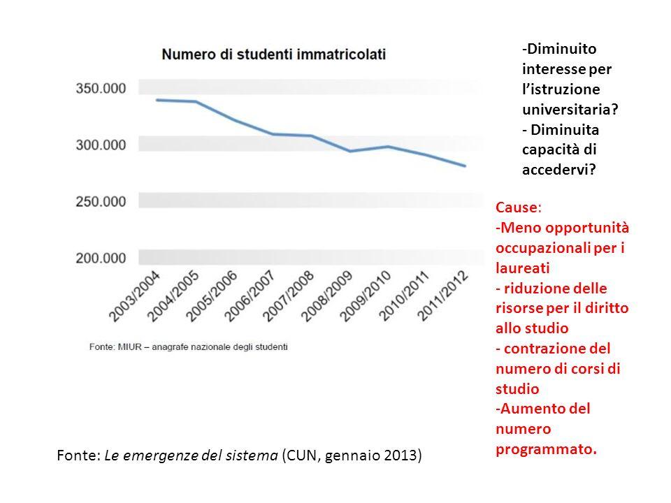 -Diminuito interesse per listruzione universitaria.