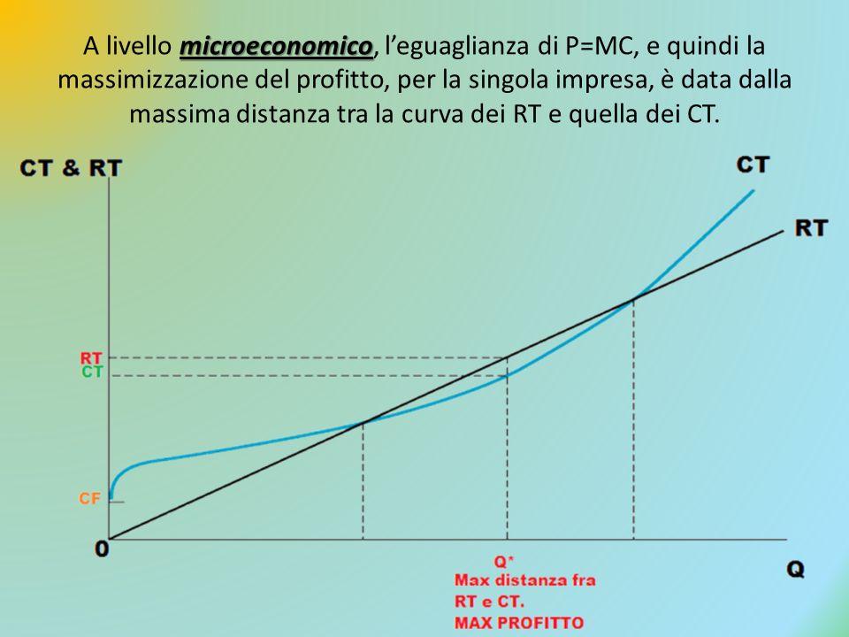 microeconomico A livello microeconomico, leguaglianza di P=MC, e quindi la massimizzazione del profitto, per la singola impresa, è data dalla massima