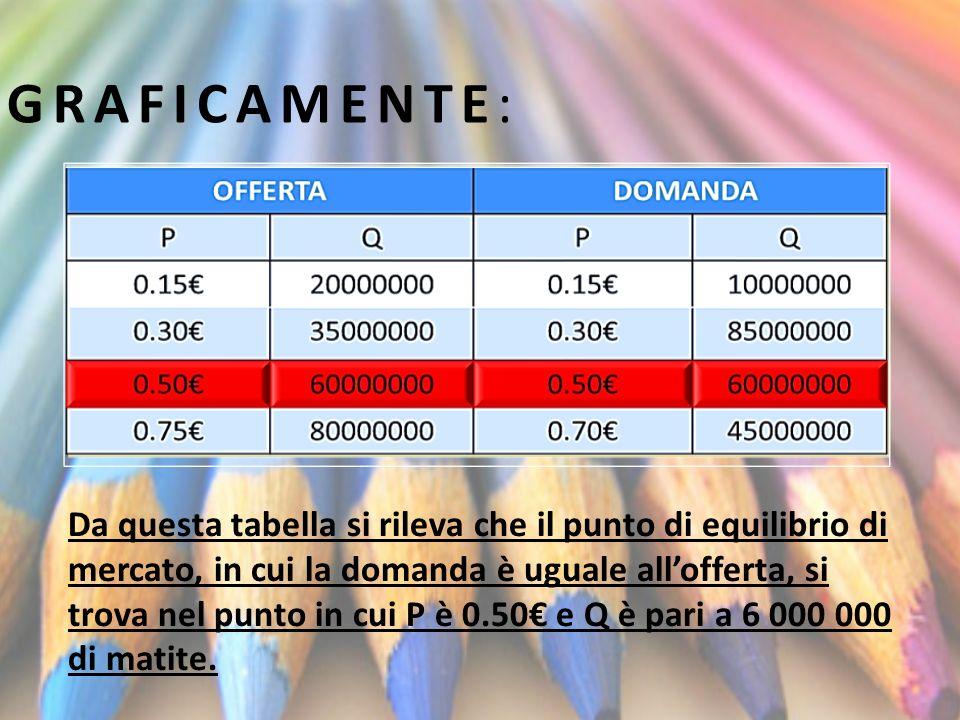 GRAFICAMENTE: Da questa tabella si rileva che il punto di equilibrio di mercato, in cui la domanda è uguale allofferta, si trova nel punto in cui P è