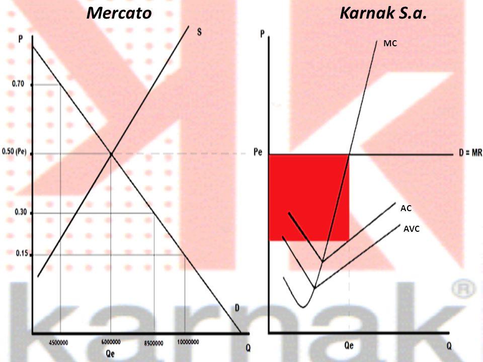 MercatoKarnak S.a. MC AC AVC