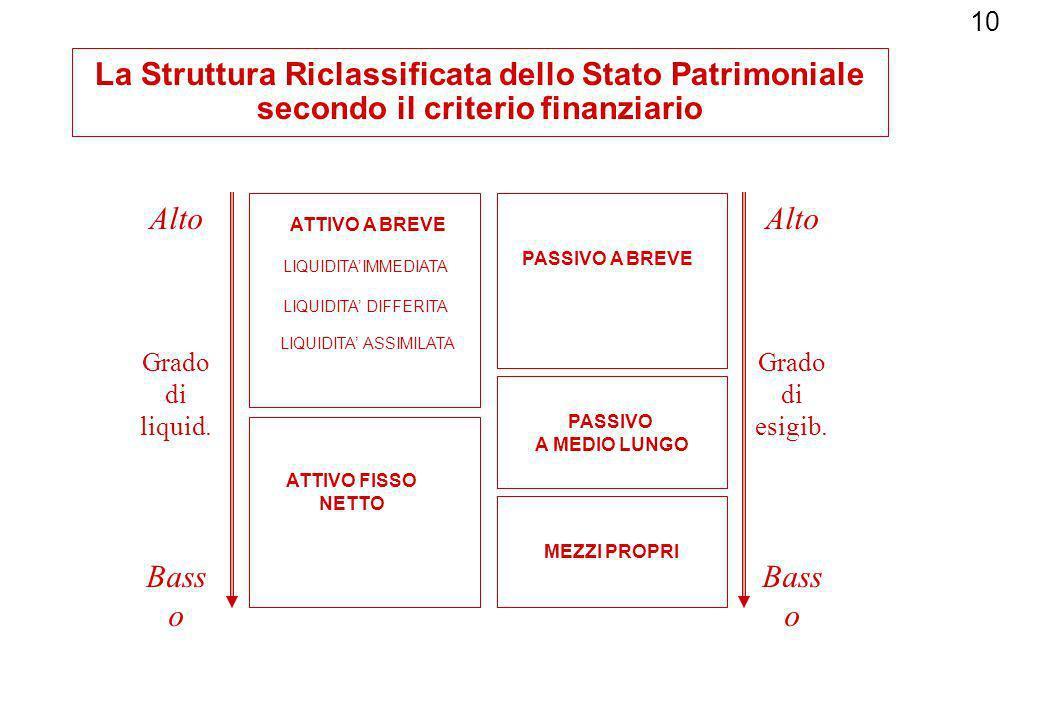 10 La Struttura Riclassificata dello Stato Patrimoniale secondo il criterio finanziario PASSIVO A MEDIO LUNGO MEZZI PROPRI ATTIVO A BREVE ATTIVO FISSO