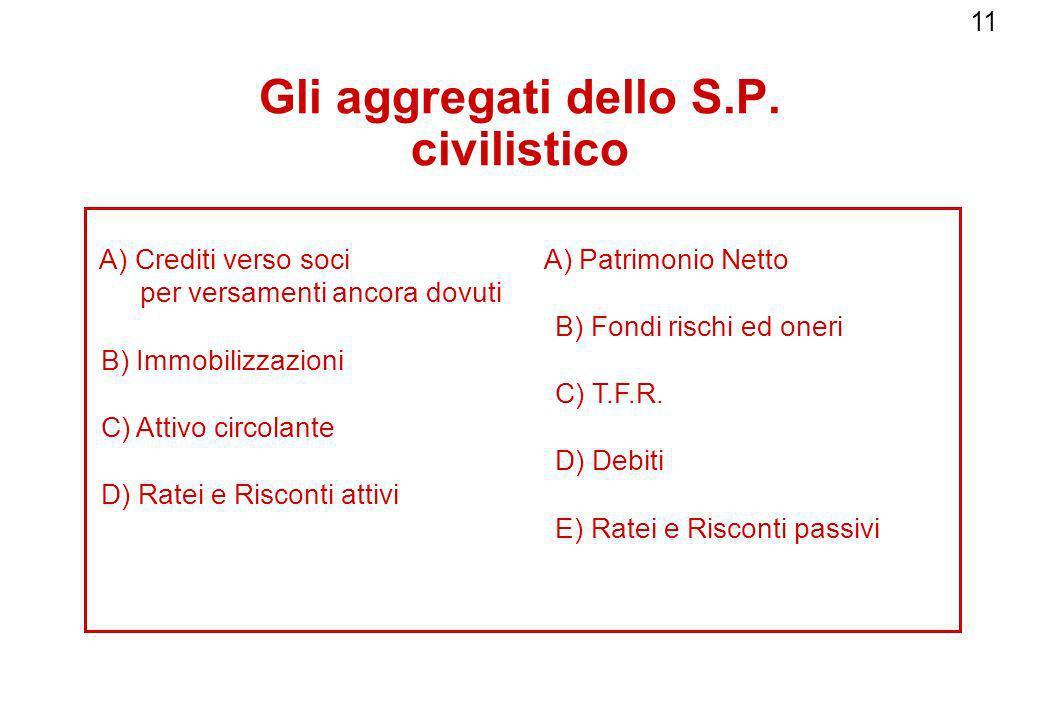 11 Gli aggregati dello S.P. civilistico A) Crediti verso soci A) Patrimonio Netto per versamenti ancora dovuti B) Fondi rischi ed oneri B) Immobilizza