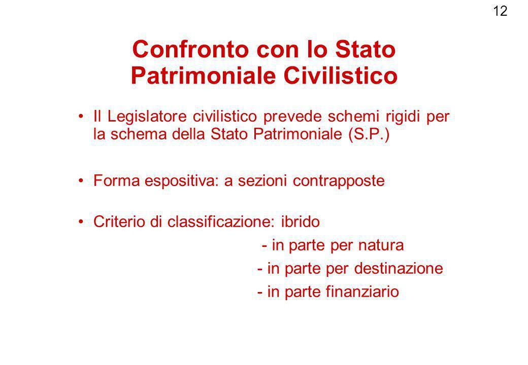 12 Confronto con lo Stato Patrimoniale Civilistico Il Legislatore civilistico prevede schemi rigidi per la schema della Stato Patrimoniale (S.P.) Form