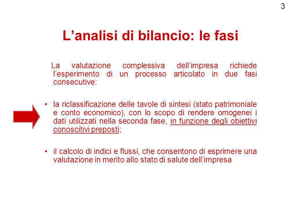 3 Lanalisi di bilancio: le fasi La valutazione complessiva dellimpresa richiede lesperimento di un processo articolato in due fasi consecutive: la ric