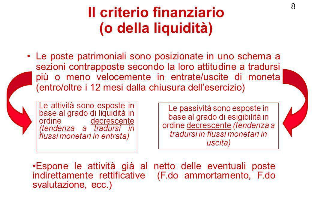 8 Il criterio finanziario (o della liquidità) Le poste patrimoniali sono posizionate in uno schema a sezioni contrapposte secondo la loro attitudine a