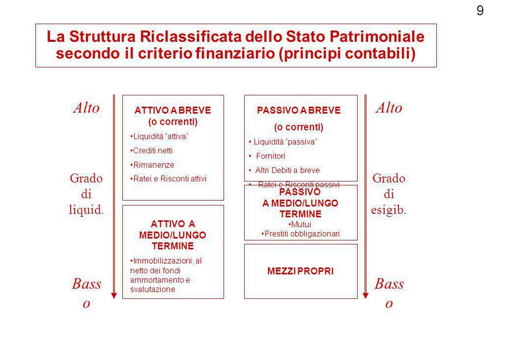 9 La Struttura Riclassificata dello Stato Patrimoniale secondo il criterio finanziario (principi contabili) PASSIVO A MEDIO/LUNGO TERMINE Mutui Presti