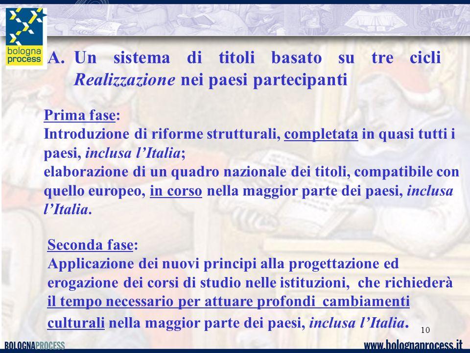 10 Prima fase: Introduzione di riforme strutturali, completata in quasi tutti i paesi, inclusa lItalia; elaborazione di un quadro nazionale dei titoli, compatibile con quello europeo, in corso nella maggior parte dei paesi, inclusa lItalia.