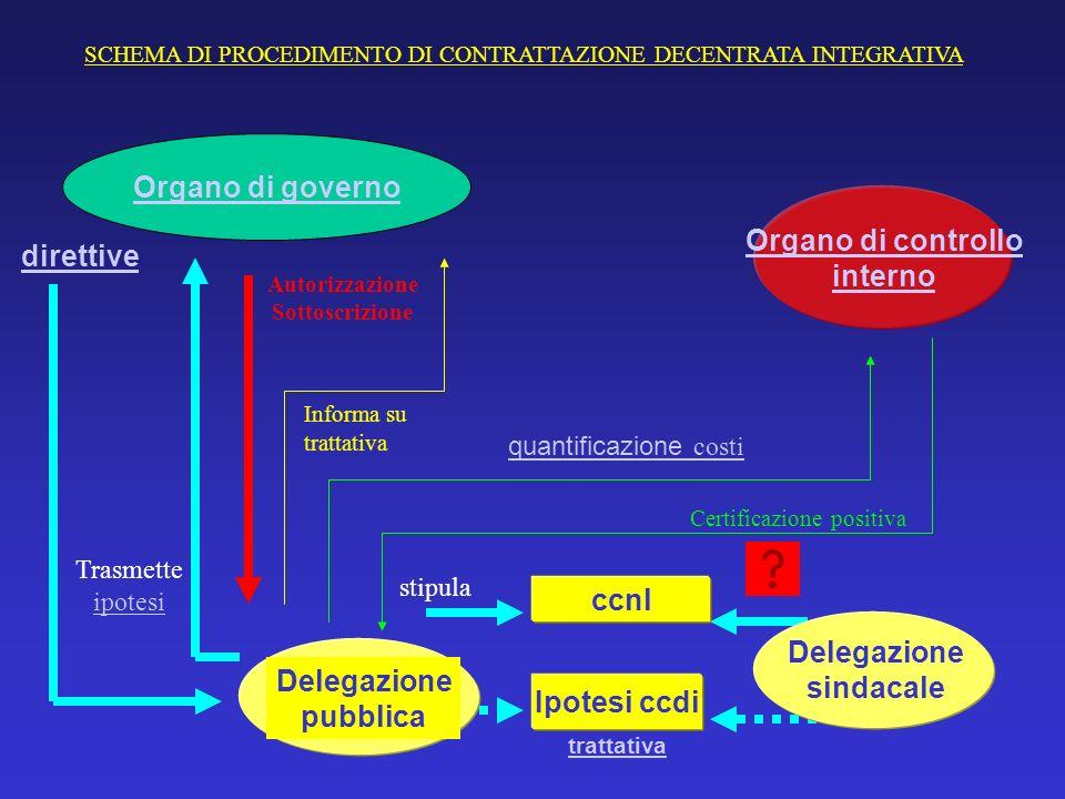 SCHEMA DI PROCEDIMENTO DI CONTRATTAZIONE DECENTRATA INTEGRATIVA Delegazione pubblica direttive Ipotesi ccdi ccnl Delegazione sindacale Trasmette ipote