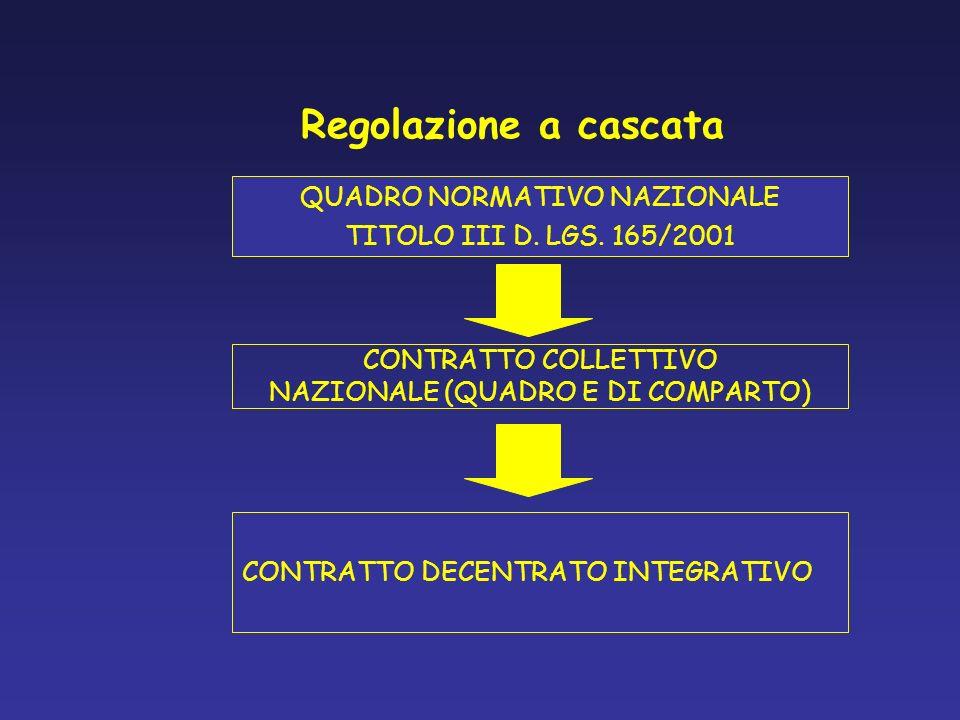 Regolazione a cascata QUADRO NORMATIVO NAZIONALE TITOLO III D. LGS. 165/2001 CONTRATTO COLLETTIVO NAZIONALE (QUADRO E DI COMPARTO) CONTRATTO DECENTRAT