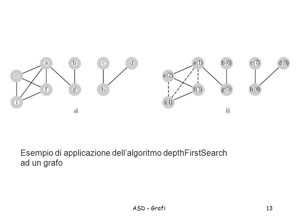 ASD - Grafi13 Esempio di applicazione dellalgoritmo depthFirstSearch ad un grafo