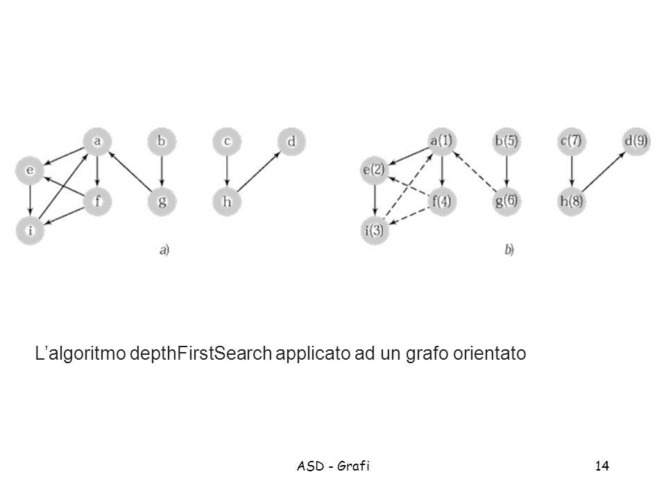 ASD - Grafi14 Lalgoritmo depthFirstSearch applicato ad un grafo orientato