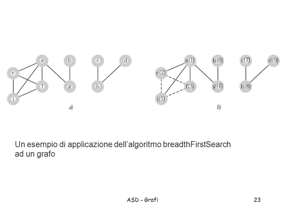 ASD - Grafi23 Un esempio di applicazione dellalgoritmo breadthFirstSearch ad un grafo