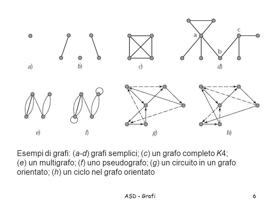 ASD - Grafi6 Esempi di grafi: (a-d) grafi semplici; (c) un grafo completo K4; (e) un multigrafo; (f) uno pseudografo; (g) un circuito in un grafo orientato; (h) un ciclo nel grafo orientato