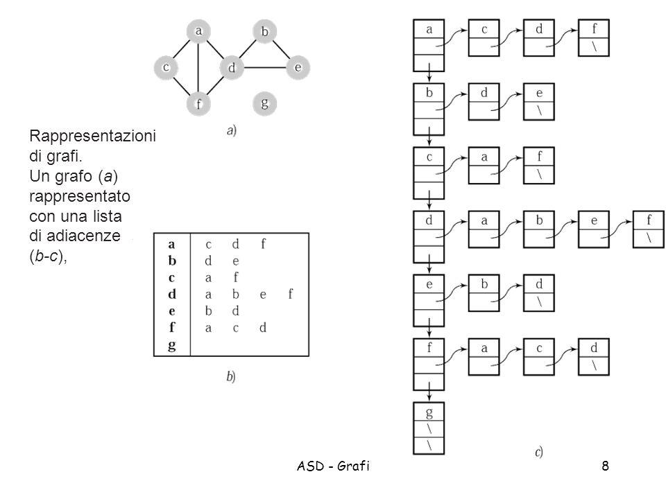 ASD - Grafi19 Proprietà della DFS Gli archi che portano alla scoperta di nuovi nodi costituiscono un albero che copre lintero grafo Questa proprietà dipende dal fatto che un arco viene seguito solo se il nodo adiacente non è mai stato raggiunto.