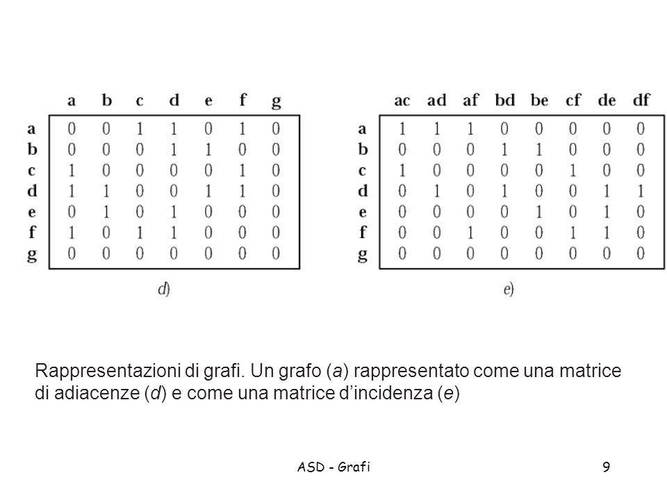 ASD - Grafi10 Vantaggi e Svantaggi Lista di adiacenza: O(m) Vantaggi: permette di scorrere i nodi adiacenti a v in O(grado(v)) Svantaggi: inserimenti e cancellazioni su liste concatenate in O(grado(v)) Matrice di adiacenza: O(n 2 ) Vantaggi: Inserimenti e cancellazioni in O(1) Svantaggi: permette di scorrere i nodi adiacenti a v in O(n) D.: matrice di incidenza ?