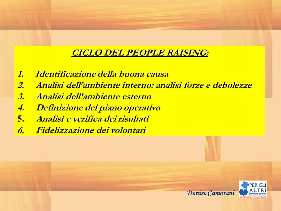 Denise Camorani CICLO DEL PEOPLE RAISING: 1. Identificazione della buona causa 2. Analisi dellambiente interno: analisi forze e debolezze 3. Analisi d