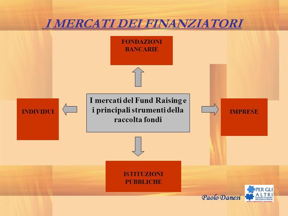 I mercati del Fund Raising e i principali strumenti della raccolta fondi FONDAZIONI BANCARIE INDIVIDUIIMPRESE ISTITUZIONI PUBBLICHE I MERCATI DEI FINA