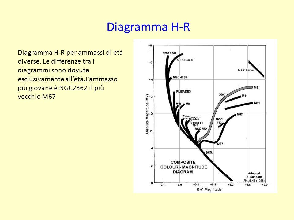 Diagramma H-R per ammassi di età diverse. Le differenze tra i diagrammi sono dovute esclusivamente alletà.Lammasso più giovane è NGC2362 il più vecchi