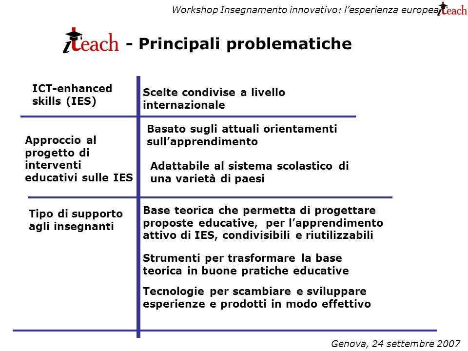 Workshop Insegnamento innovativo: lesperienza europea Genova, 24 settembre 2007 - Principali problematiche Scelte condivise a livello internazionale Basato sugli attuali orientamenti sullapprendimento Base teorica che permetta di progettare proposte educative, per lapprendimento attivo di IES, condivisibili e riutilizzabili Tecnologie per scambiare e sviluppare esperienze e prodotti in modo effettivo ICT-enhanced skills (IES) Approccio al progetto di interventi educativi sulle IES Adattabile al sistema scolastico di una varietà di paesi Tipo di supporto agli insegnanti Strumenti per trasformare la base teorica in buone pratiche educative