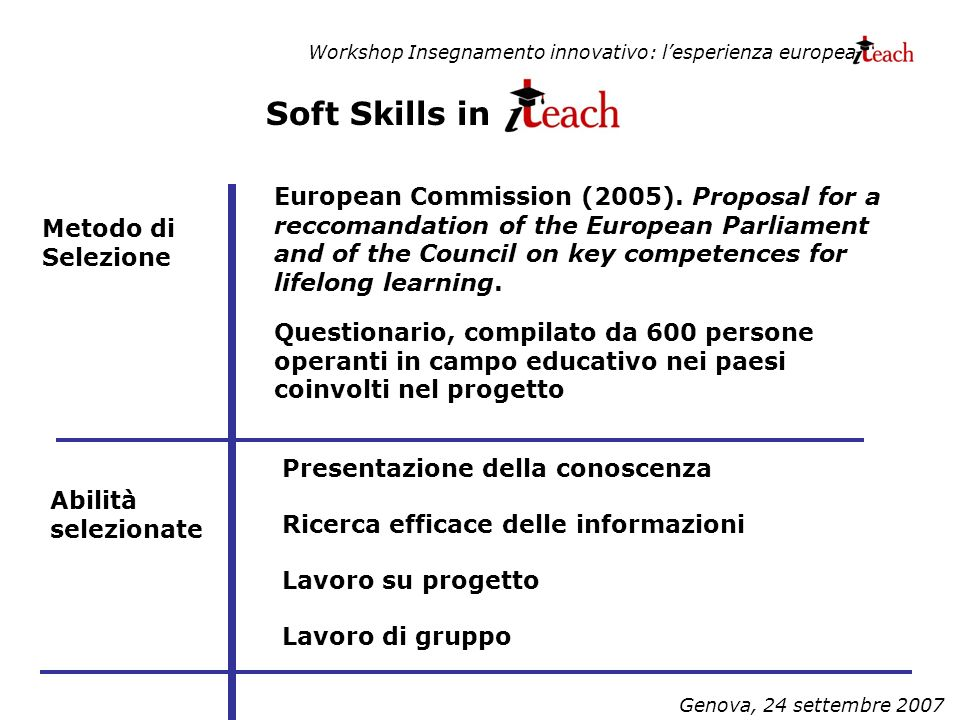 Workshop Insegnamento innovativo: lesperienza europea Genova, 24 settembre 2007 Soft Skills in Presentazione della conoscenza Ricerca efficace delle informazioni Lavoro di gruppo Lavoro su progetto Metodo di Selezione Abilità selezionate European Commission (2005).