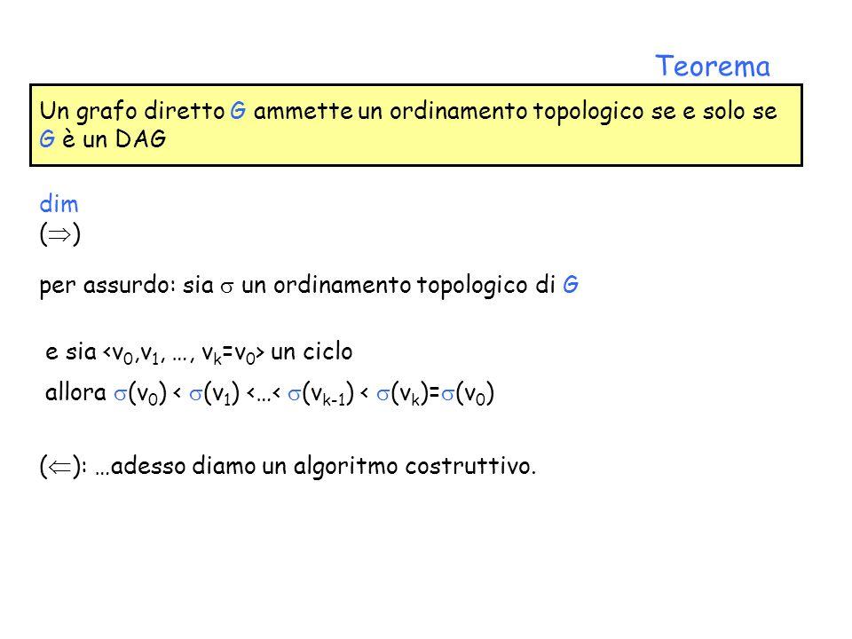 Un grafo diretto G ammette un ordinamento topologico se e solo se G è un DAG Teorema ( ): …adesso diamo un algoritmo costruttivo. dim ( ) per assurdo: